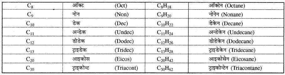 RBSE Solutions for Class 11 Chemistry Chapter 12 कार्बनिक रसायन: कुछ मूल सिद्धान्त और तकनीकें img 134