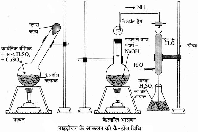 RBSE Solutions for Class 11 Chemistry Chapter 12 कार्बनिक रसायन: कुछ मूल सिद्धान्त और तकनीकें img 65