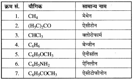 RBSE Solutions for Class 11 Chemistry Chapter 12 कार्बनिक रसायन: कुछ मूल सिद्धान्त और तकनीकें img 94