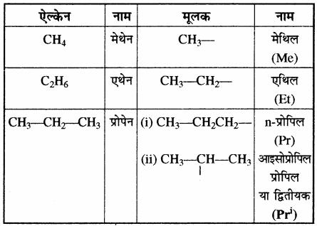 RBSE Solutions for Class 11 Chemistry Chapter 12 कार्बनिक रसायन: कुछ मूल सिद्धान्त और तकनीकें img 95