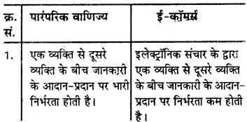 RBSE Solutions for Class 10 Information Technology Chapter 7 ई-वाणिज्य या ई-व्यापर 1