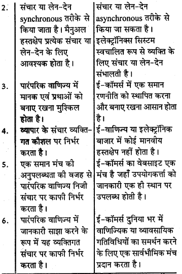 RBSE Solutions for Class 10 Information Technology Chapter 7 ई-वाणिज्य या ई-व्यापर