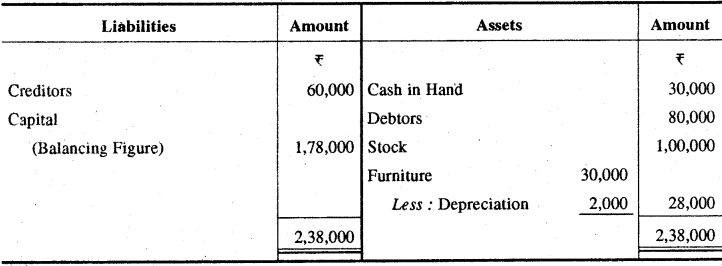 RBSE Solutions for Class 11 Accountancy Chapter 13 अपूर्ण अभिलेखों के खाते image - 57