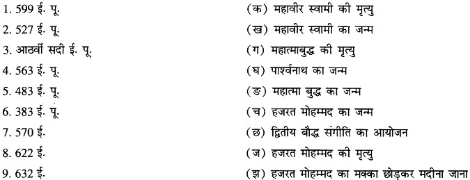 RBSE Solutions for Class 11 History Chapter 2 विश्व के प्रमुख धर्म, मजहब