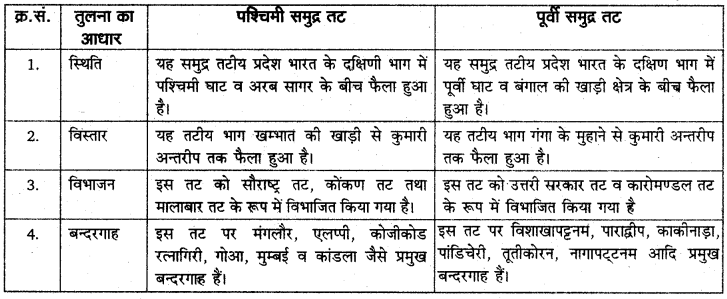 RBSE Solutions for Class 11 Indian Geography Chapter 1 भारत की स्थिति, विस्तार व अवस्थिति 3