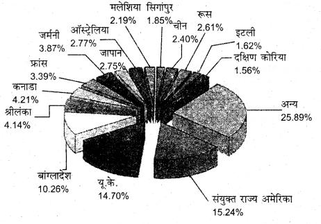 RBSE Solutions for Class 11 Indian Geography Chapter 3 भारत भौगोलिक विविधता में सांस्कृतिक एकता 1