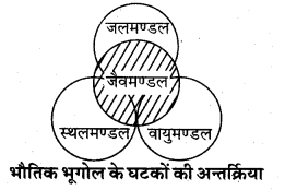 RBSE Solutions for Class 11 Physical Geography Chapter 1 भूगोल एक विषय के रूप में