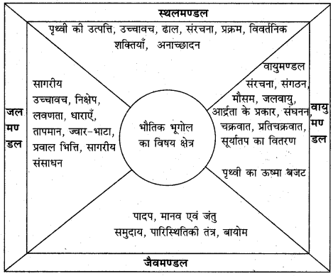 RBSE Solutions for Class 11 Physical Geography Chapter 1 भूगोल एक विषय के रूप में 2