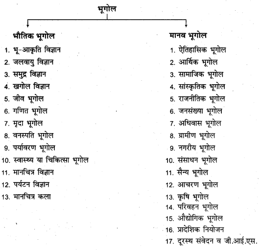 RBSE Solutions for Class 11 Physical Geography Chapter 1 भूगोल एक विषय के रूप में 3