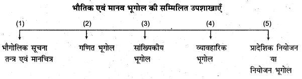 RBSE Solutions for Class 11 Physical Geography Chapter 1 भूगोल एक विषय के रूप में 4