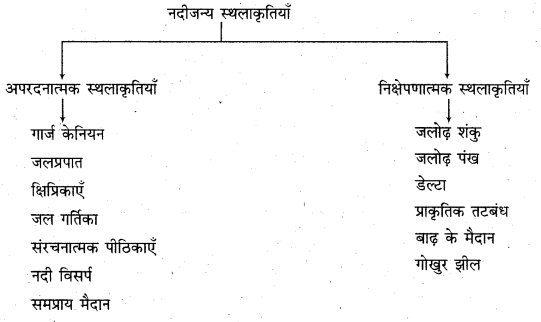 RBSE Solutions for Class 11 Physical Geography Chapter 10 अपरदन के कारक