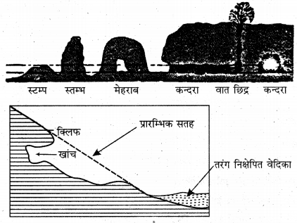RBSE Solutions for Class 11 Physical Geography Chapter 10 अपरदन के कारक 10