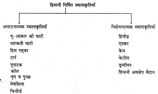 RBSE Solutions for Class 11 Physical Geography Chapter 10 अपरदन के कारक 6