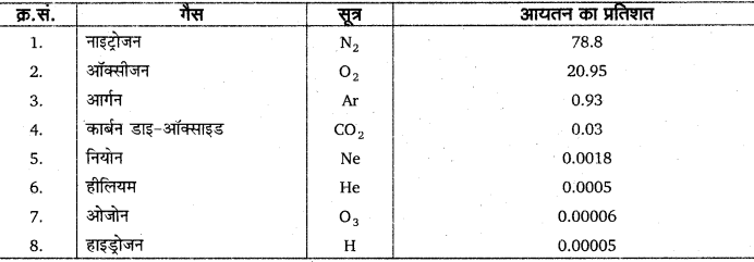 RBSE Solutions for Class 11 Physical Geography Chapter 11 संघटन एवं संरचना
