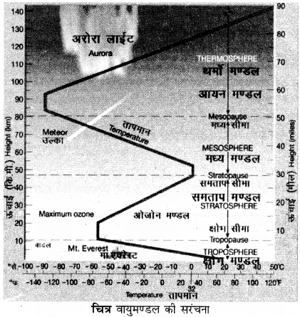 RBSE Solutions for Class 11 Physical Geography Chapter 11 वायुमण्डल संघटन एवं संरचना 2