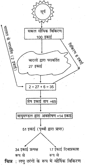 RBSE Solutions for Class 11 Physical Geography Chapter 12 सूर्यातप एवं ऊष्मा बजट