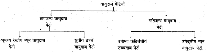 RBSE Solutions for Class 11 Physical Geography Chapter 13 वायुदाब की पेटियाँ एवं पवनें
