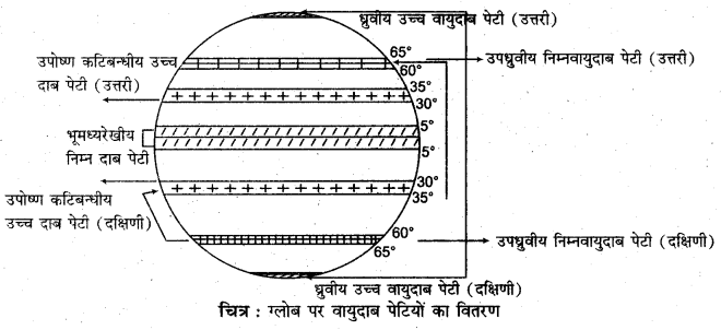 RBSE Solutions for Class 11 Physical Geography Chapter 13 वायुदाब की पेटियाँ एवं पवनें 2