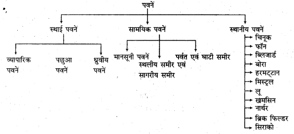 RBSE Solutions for Class 11 Physical Geography Chapter 13 वायुदाब की पेटियाँ एवं पवनें 3
