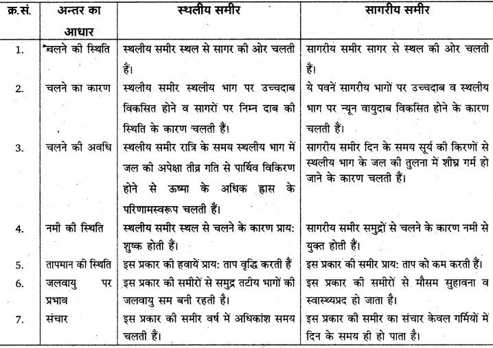 RBSE Solutions for Class 11 Physical Geography Chapter 13 वायुदाब की पेटियाँ एवं पवनें 5
