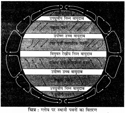 RBSE Solutions for Class 11 Physical Geography Chapter 13 वायुदाब की पेटियाँ एवं पवनें 8