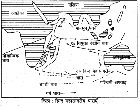 RBSE Solutions for Class 11 Physical Geography Chapter 18 महासागरीय जल की गतियाँ 10