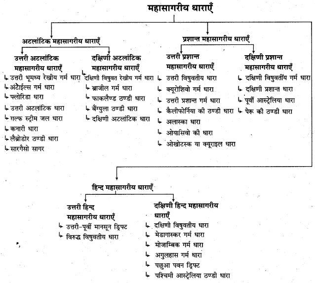 RBSE Solutions for Class 11 Physical Geography Chapter 18 महासागरीय जल की गतियाँ 3