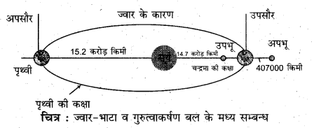 RBSE Solutions for Class 11 Physical Geography Chapter 18 महासागरीय जल की गतियाँ 6