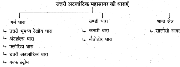 RBSE Solutions for Class 11 Physical Geography Chapter 18 महासागरीय जल की गतियाँ 7