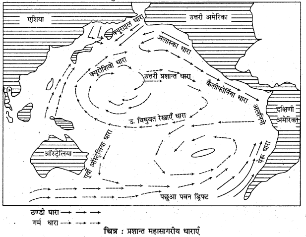 RBSE Solutions for Class 11 Physical Geography Chapter 18 महासागरीय जल की गतियाँ 9