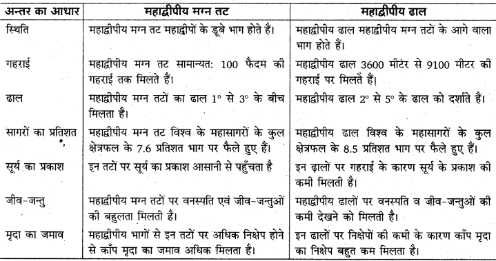 RBSE Solutions for Class 11 Physical Geography Chapter 19 महासागर उच्चावच, तापमान एवं लवणता 3