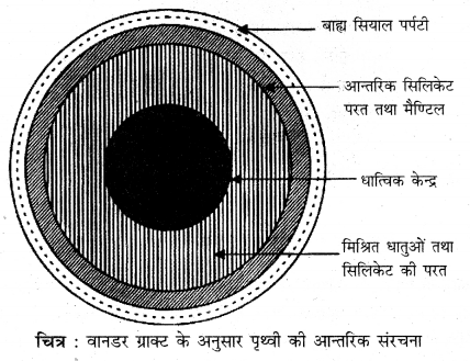 RBSE Solutions for Class 11 Physical Geography Chapter 4 पृथ्वी की आन्तरिक संरचना