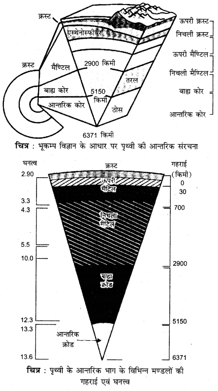 RBSE Solutions for Class 11 Physical Geography Chapter 4 पृथ्वी की आन्तरिक संरचना 3