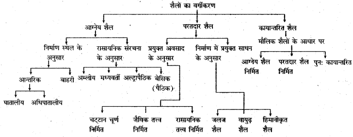 RBSE Solutions for Class 11 Physical Geography Chapter 6 शैलें 1