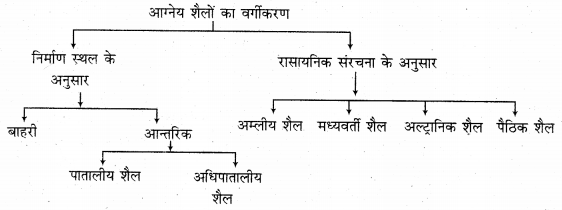 RBSE Solutions for Class 11 Physical Geography Chapter 6 शैलें 2
