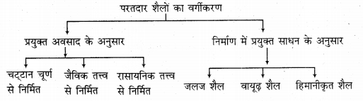RBSE Solutions for Class 11 Physical Geography Chapter 6 शैलें 4
