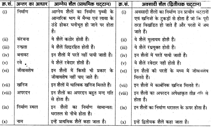 RBSE Solutions for Class 11 Physical Geography Chapter 6 शैलें 5