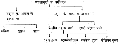 RBSE Solutions for Class 11 Physical Geography Chapter 7 भूकंप एवं ज्वालामुखी 1