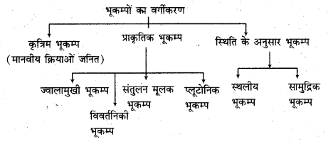 RBSE Solutions for Class 11 Physical Geography Chapter 7 भूकंप एवं ज्वालामुखी 3