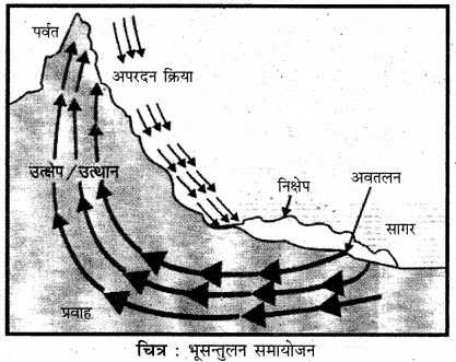 RBSE Solutions for Class 11 Physical Geography Chapter 7 भूकंप एवं ज्वालामुखी 5