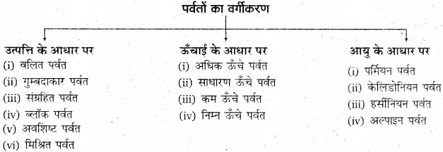 RBSE Solutions for Class 11 Physical Geography Chapter 8 प्रमुख स्थलाकृति स्वरूप