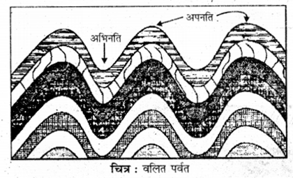 RBSE Solutions for Class 11 Physical Geography Chapter 8 प्रमुख स्थलाकृति स्वरूप 2