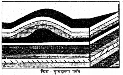 RBSE Solutions for Class 11 Physical Geography Chapter 8 प्रमुख स्थलाकृति स्वरूप 3