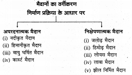 RBSE Solutions for Class 11 Physical Geography Chapter 8 प्रमुख स्थलाकृति स्वरूप 7