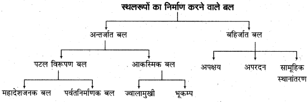 RBSE Solutions for Class 11 Physical Geography Chapter 8 प्रमुख स्थलाकृति स्वरूप 8