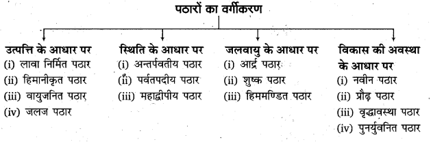 RBSE Solutions for Class 11 Physical Geography Chapter 8 प्रमुख स्थलाकृति स्वरूप 9
