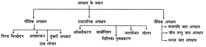 RBSE Solutions for Class 11 Physical Geography Chapter 9 अनाच्छादन 1