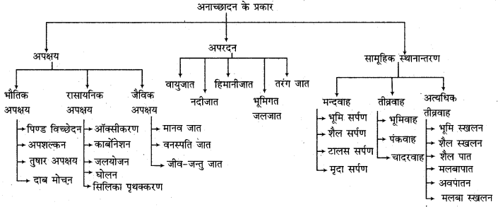 RBSE Solutions for Class 11 Physical Geography Chapter 9 अनाच्छादन 2