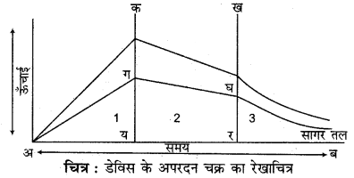 RBSE Solutions for Class 11 Physical Geography Chapter 9 अनाच्छादन 3