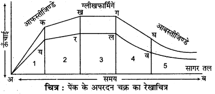 RBSE Solutions for Class 11 Physical Geography Chapter 9 अनाच्छादन 5